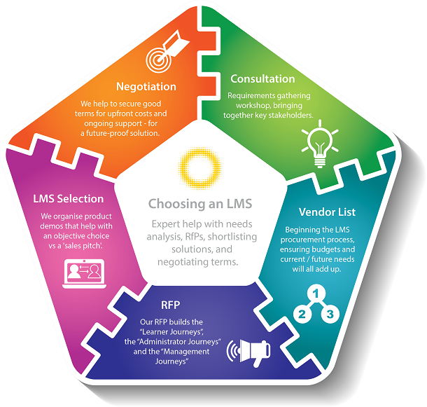 Choosing an LMS