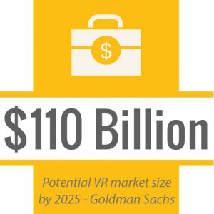 Virtual Reality Market Size