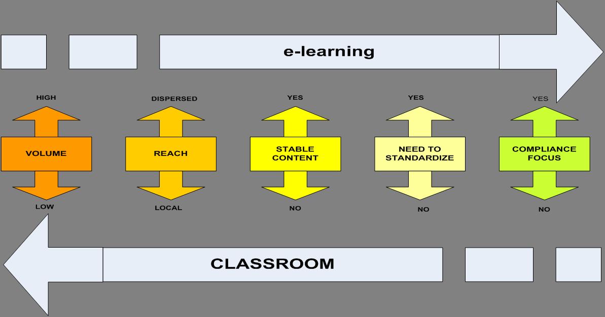 e-learning decision arrow