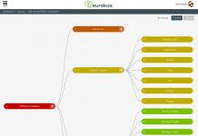 Course builder in Eurekos LMS