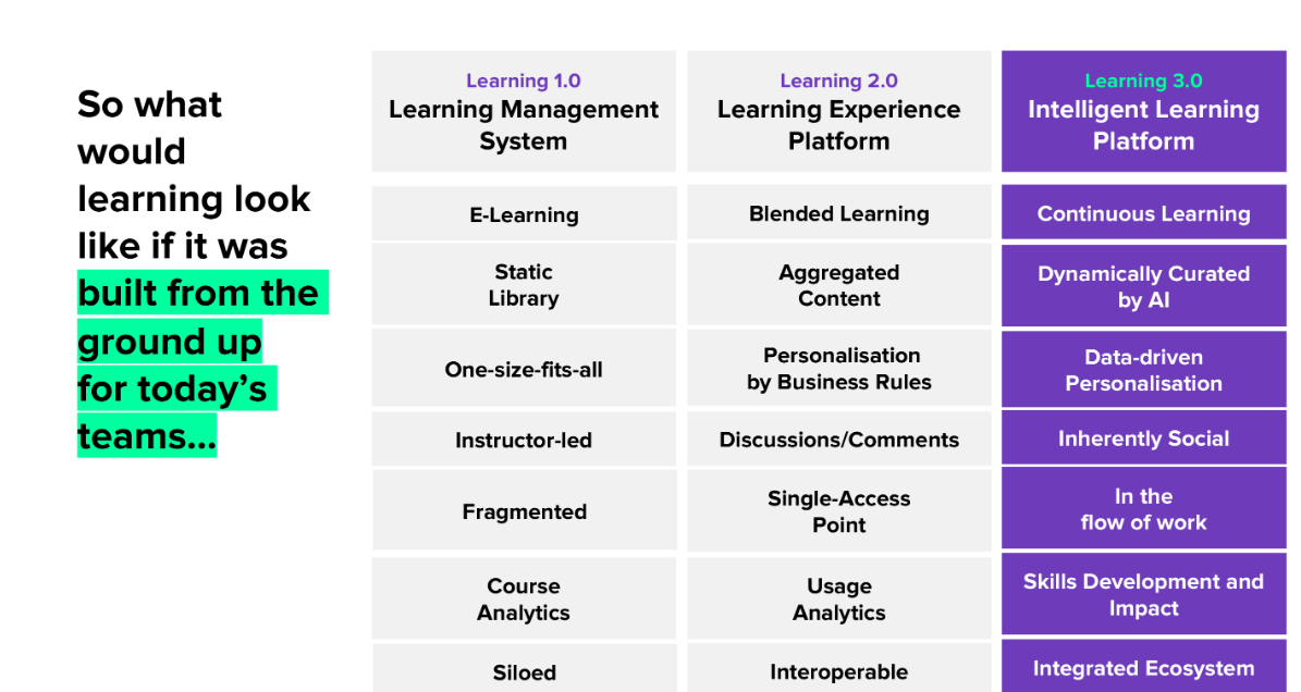 Intelligent learning platform