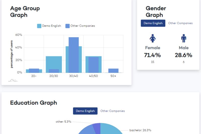 Analytics dashboard in Lifeed