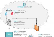 eLearning content distribution platform