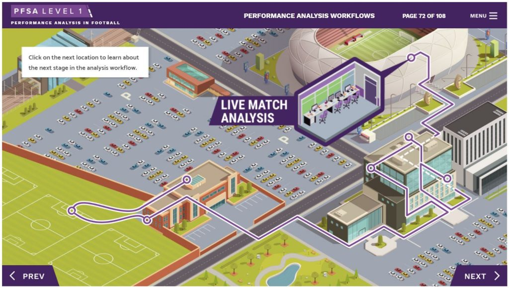 Training in live football match performance analysis